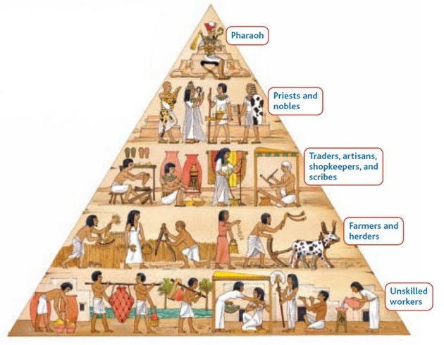 Social Structure Ancient Mesopotamia Egypt India And